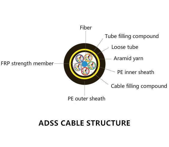 Single Mode Outdoor Fiber Optic Cable_3