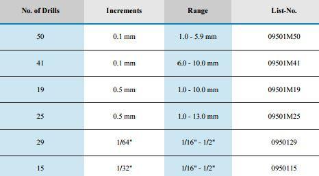 Sets of Jobber Length Drills HSCo_3