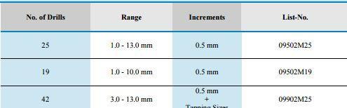 Sets of Jobber Length Drills HSS - Type Hi-Nox_3