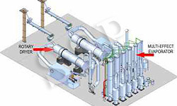 Rotary dryer industrial dryer