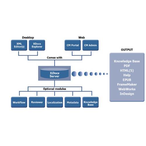 Xdocs component content management system (ccms)