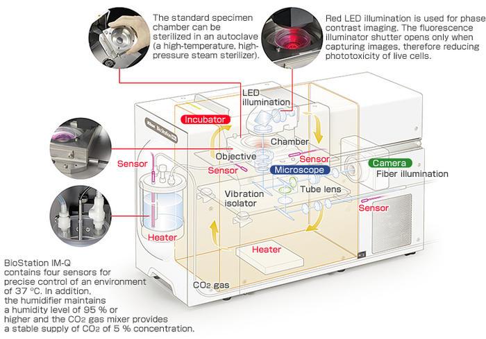 Biostation im-q