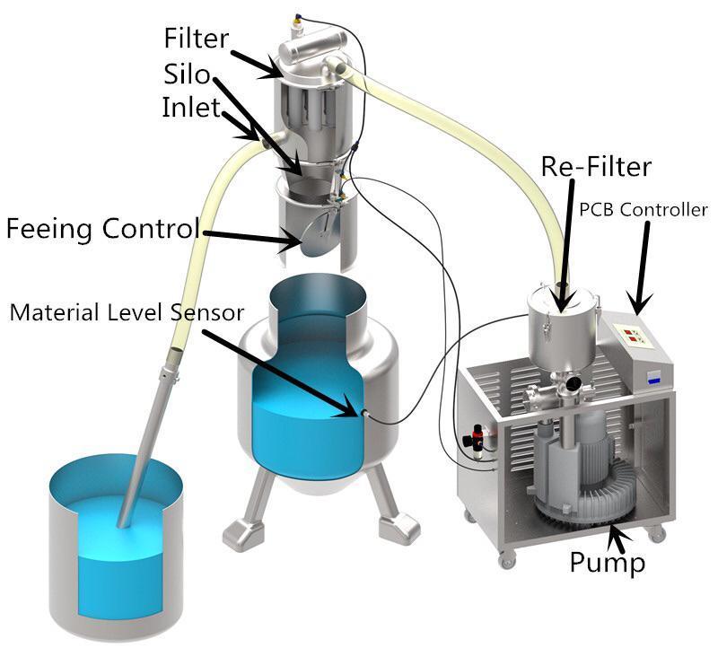 Hot Selling Vacuum Feeder or Vacuum Conveyor for Powder_3