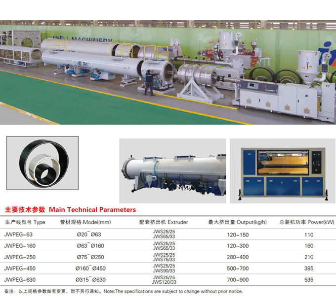 HDPE water supply pipe, gas pipe, PP chemical pipe and MPP power sheathing pipe extrusion production line_2