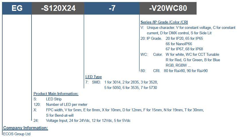 1.28A/m  CCT-Tunable-3528-240LED/2Row_3