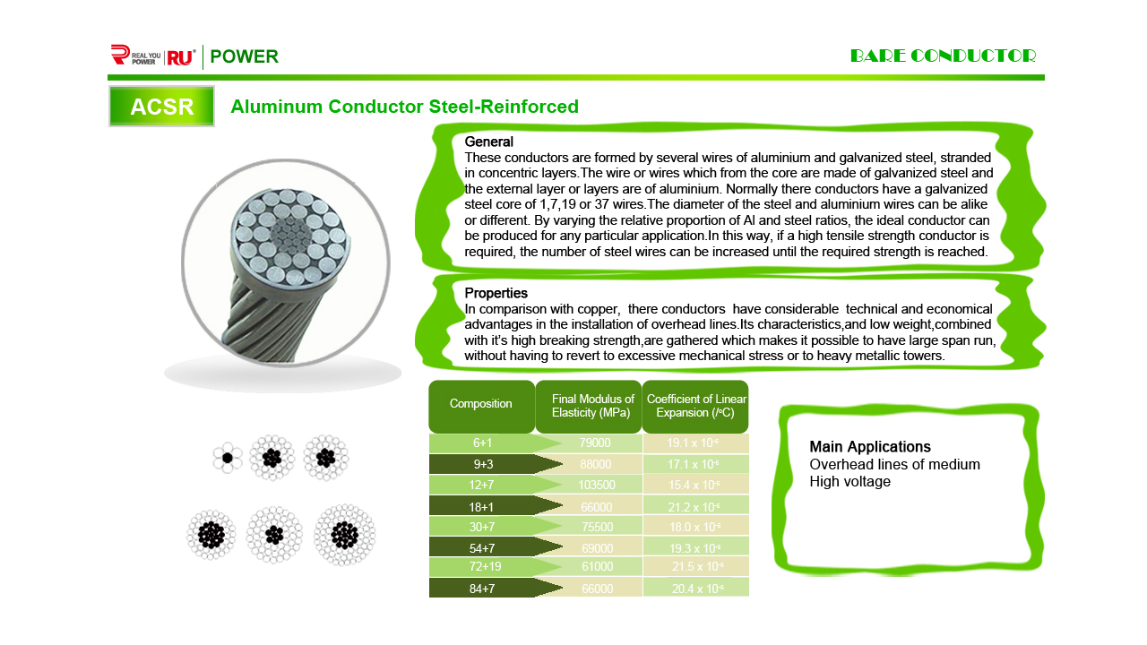 Aluminum conductor steel-reinforced