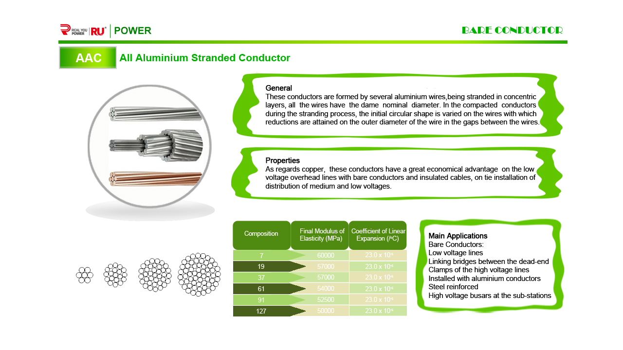 All aluminum standard conductor