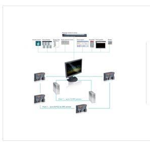 Control systems scada